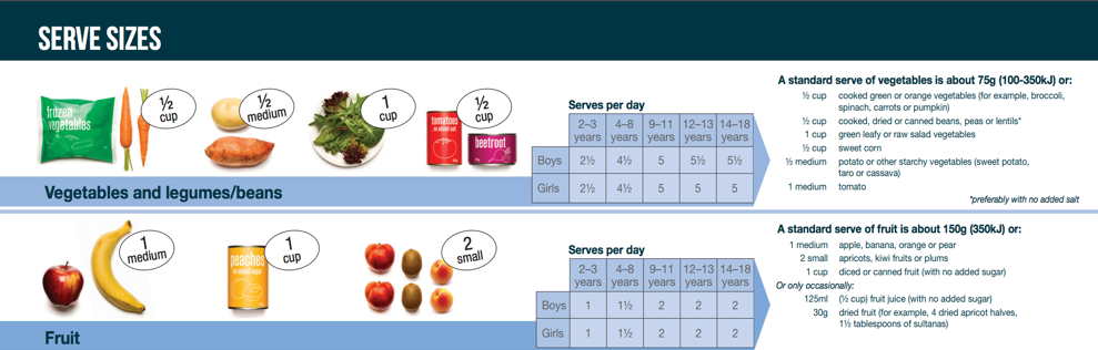 Recommended fruit and vegetable serves per day children 2-17years