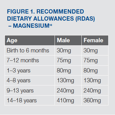 RECOMMENDED DIETARY ALLOWANCES (RDAS) – MAGNESIUM