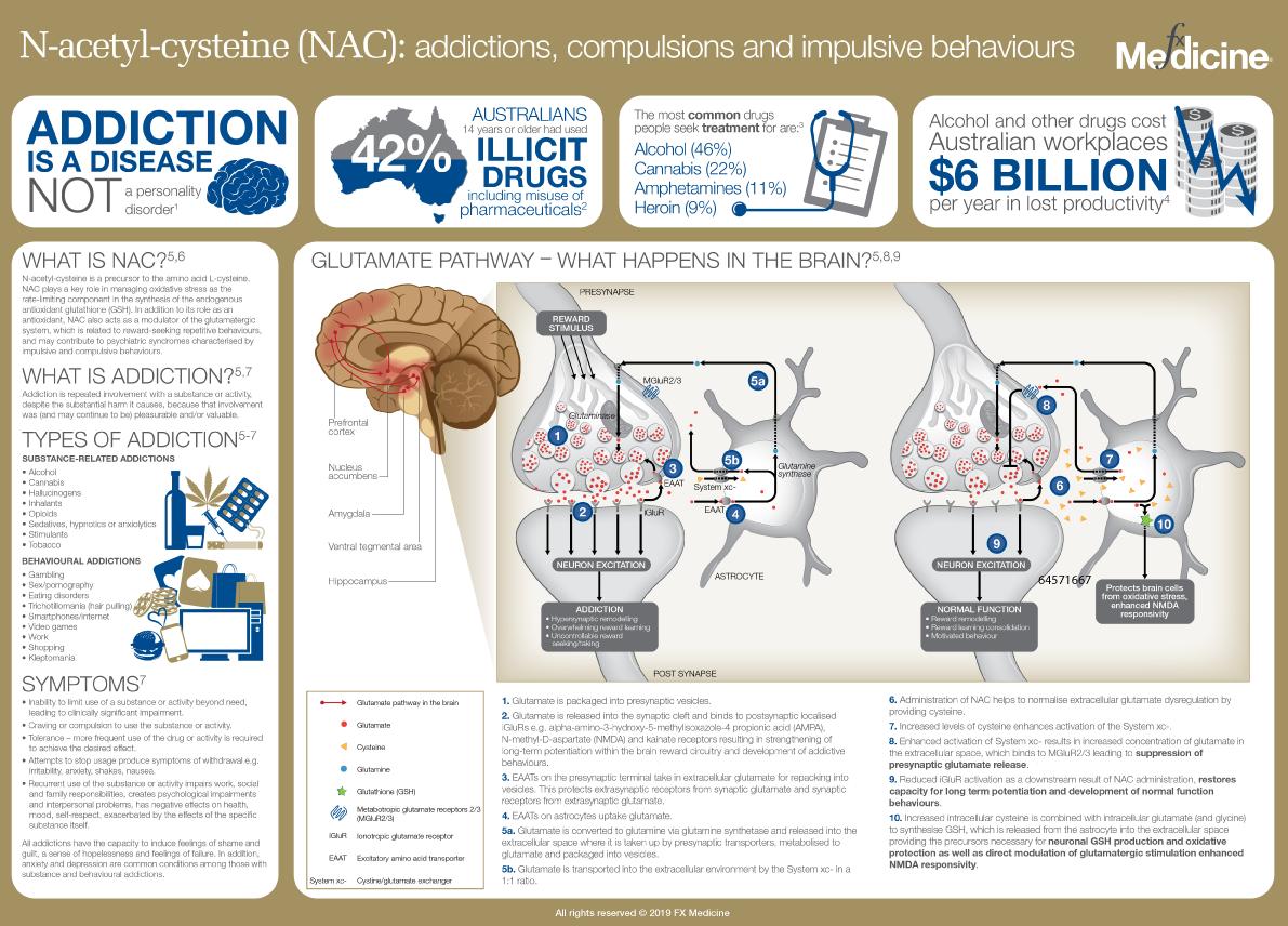 NAC: Addictions, compulsions and impulsive behaviour | FX Medicine
