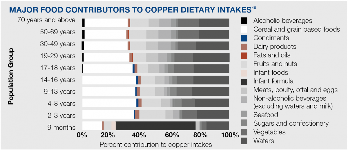 Dietary sources of copper